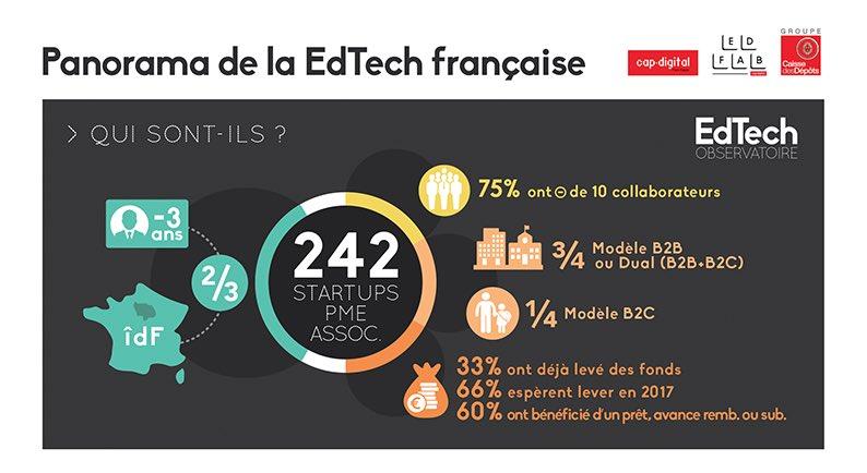 Infographie du panorama de la EdTech française