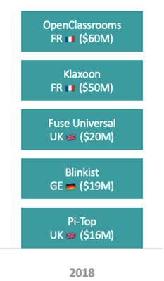 Top 5 EU companies with most funding in 2018